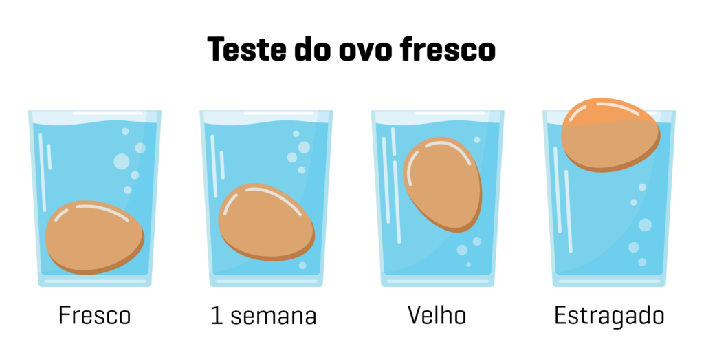 teste do ovo fresco